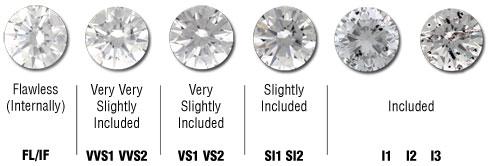 chistota-na-diamantite-tabela